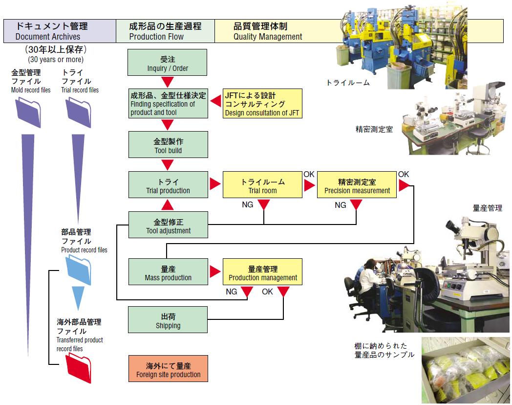 Production Management Technology Juken System Juken Kogyo As A